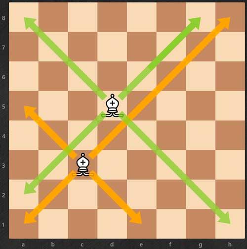 Cómo aprender a jugar al ajedrez - Alfiles-reglas de ajedrez